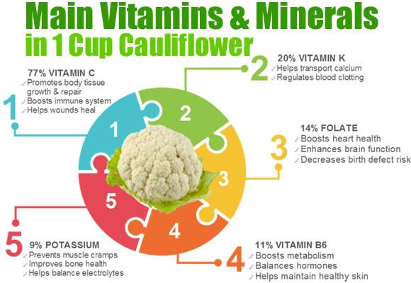 Cauliflower Dietary Fiber  Nutrients in Cauliflower Healthier than We Think