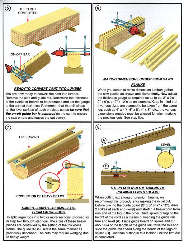 DIY Chainsaw Mill Plans  diy chainsaw mill plans Hľadať Googlom