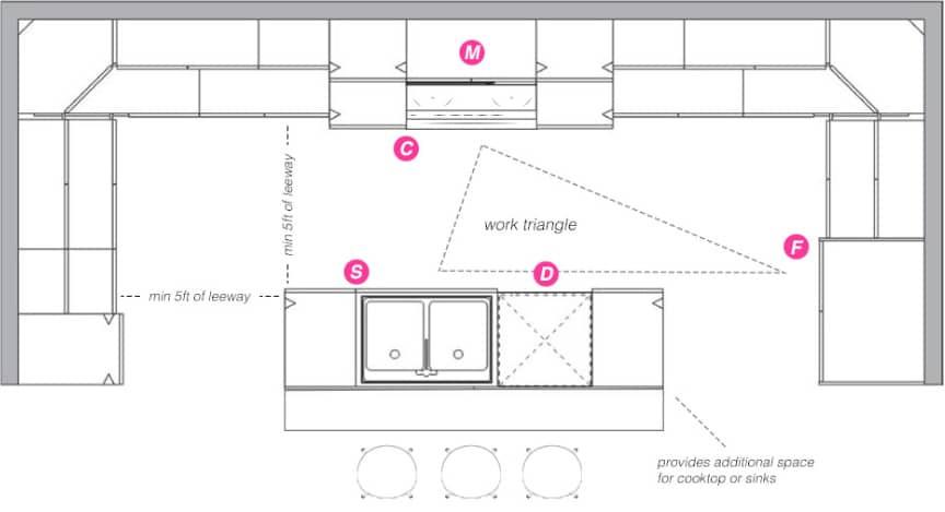 Kitchen Floor Plans With Islands  Kitchen Floorplans 101