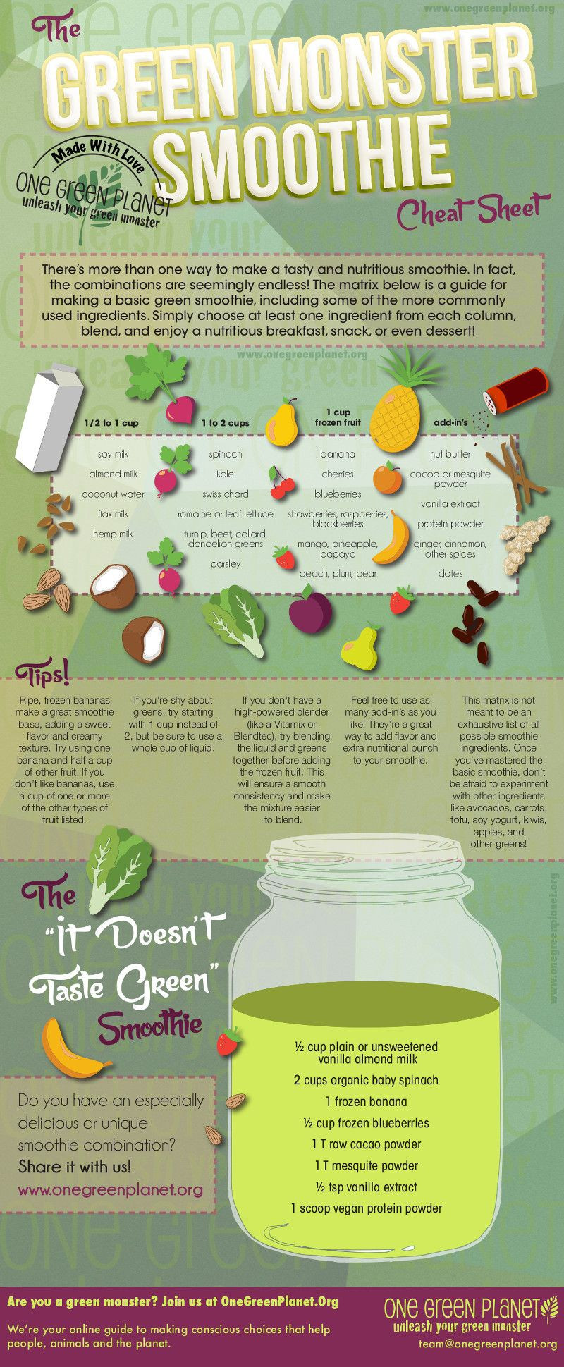 Planet Smoothie Recipes  The Green Monster Smoothie Cheat Sheet